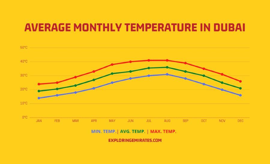Average Monthly Temperature Dubai